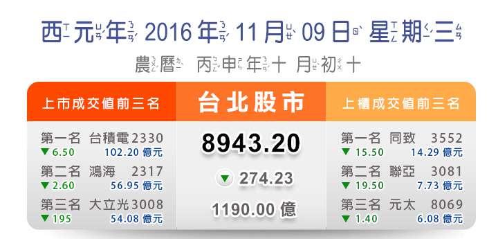 2016/11/9 台北股市