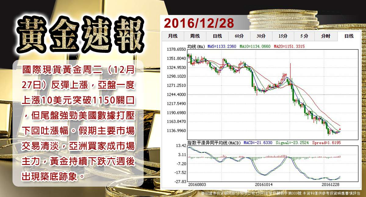 【黃金速報】假期金價反彈逼近兩週新高關注中國抄底買家入場