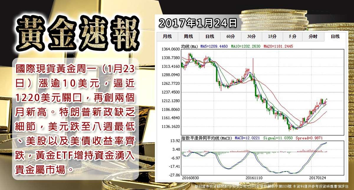 【黃金速報】美指跌穿100大關避險驟升黃金強勢反彈創兩個月新高